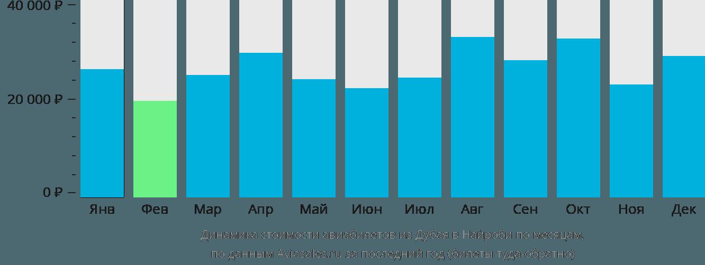 Динамика стоимости авиабилетов из Дубая в Найроби по месяцам