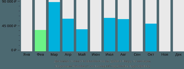 Динамика стоимости авиабилетов из Дубая в Ниццу по месяцам