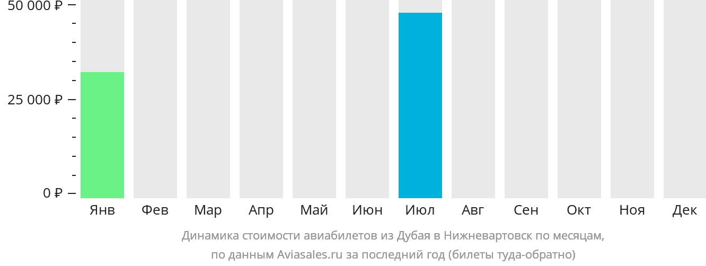 Динамика стоимости авиабилетов из Дубая в Нижневартовск по месяцам