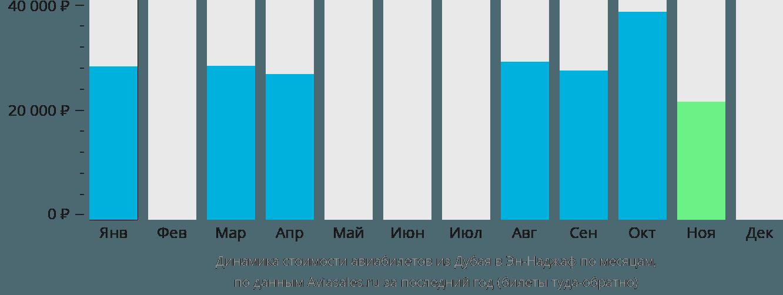 Динамика стоимости авиабилетов из Дубая в Эн-Наджаф по месяцам