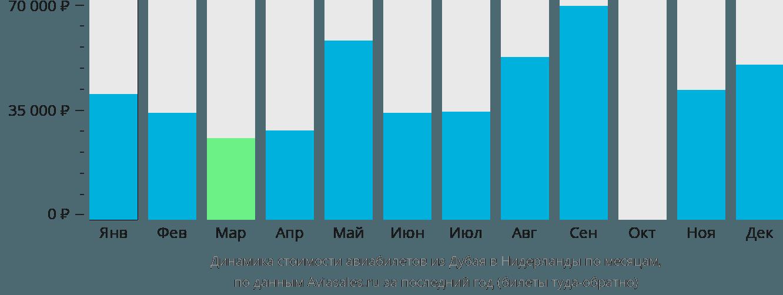 Динамика стоимости авиабилетов из Дубая в Нидерланды по месяцам