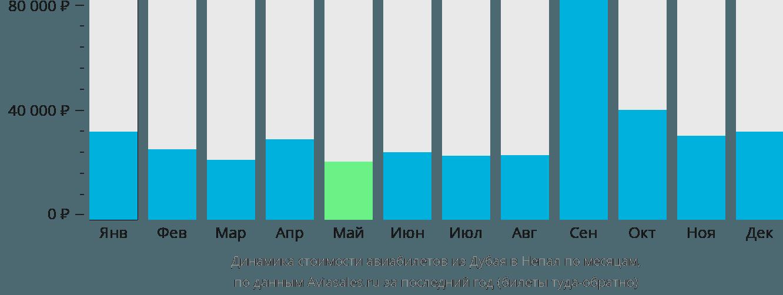 Динамика стоимости авиабилетов из Дубая в Непал по месяцам