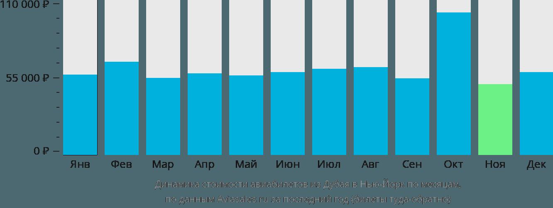 Динамика стоимости авиабилетов из Дубая в Нью-Йорк по месяцам
