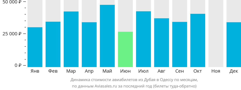 Динамика стоимости авиабилетов из Дубая в Одессу по месяцам
