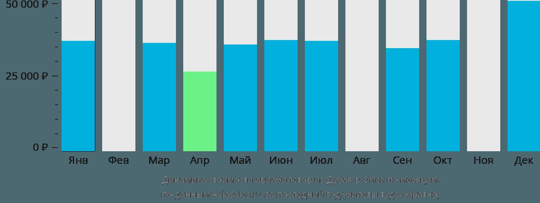 Динамика стоимости авиабилетов из Дубая в Омск по месяцам
