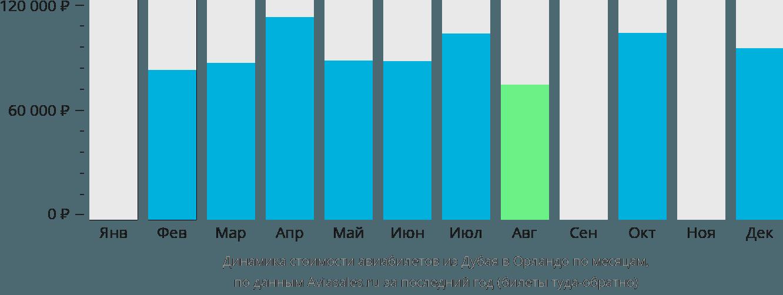 Динамика стоимости авиабилетов из Дубая в Орландо по месяцам