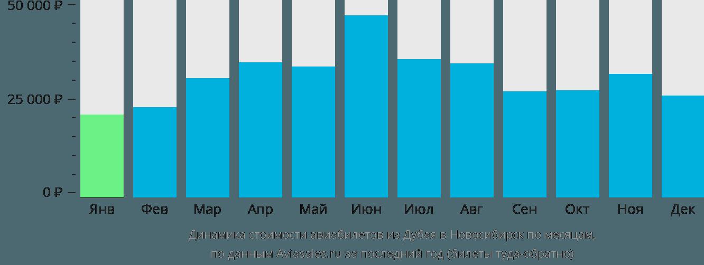 Динамика стоимости авиабилетов из Дубая в Новосибирск по месяцам