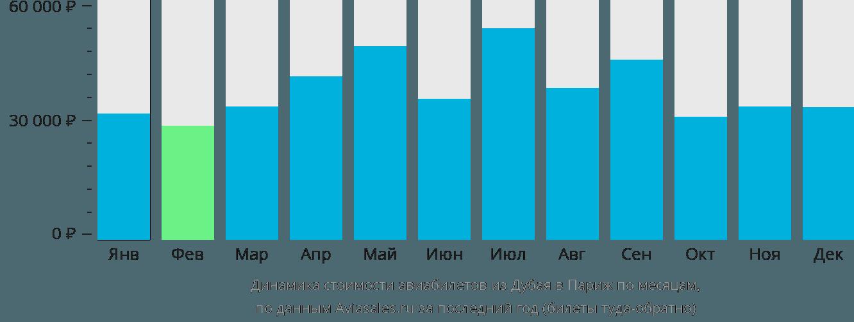 Динамика стоимости авиабилетов из Дубая в Париж по месяцам