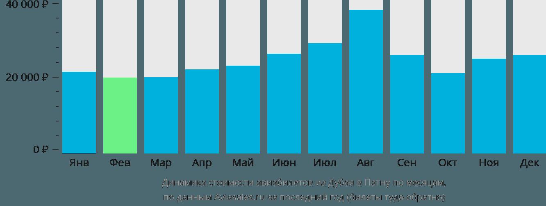 Динамика стоимости авиабилетов из Дубая в Патну по месяцам
