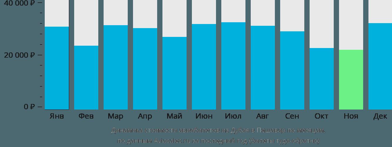Динамика стоимости авиабилетов из Дубая в Пешавар по месяцам