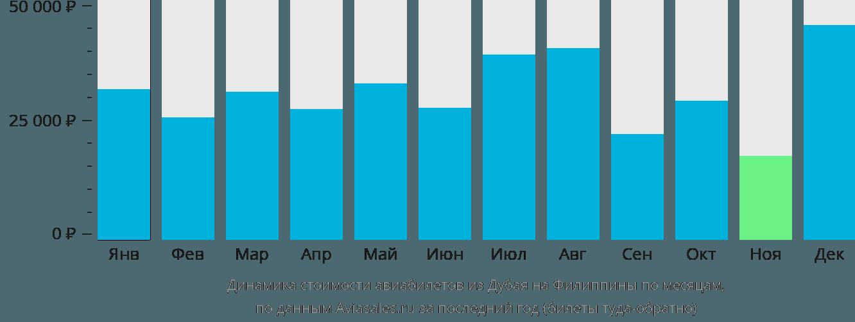 Динамика стоимости авиабилетов из Дубая на Филиппины по месяцам