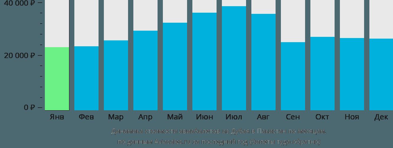Динамика стоимости авиабилетов из Дубая в Пакистан по месяцам