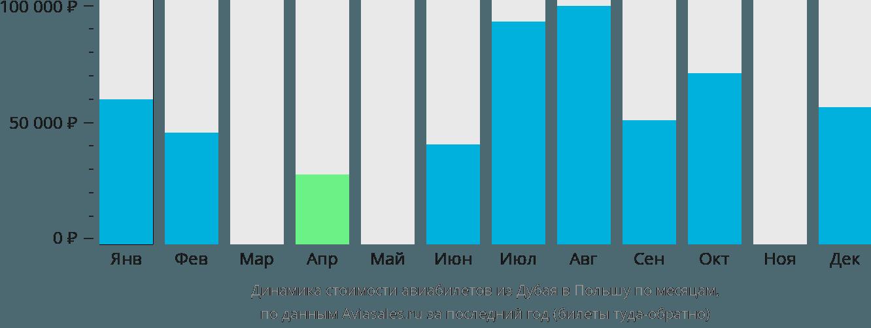 Динамика стоимости авиабилетов из Дубая в Польшу по месяцам