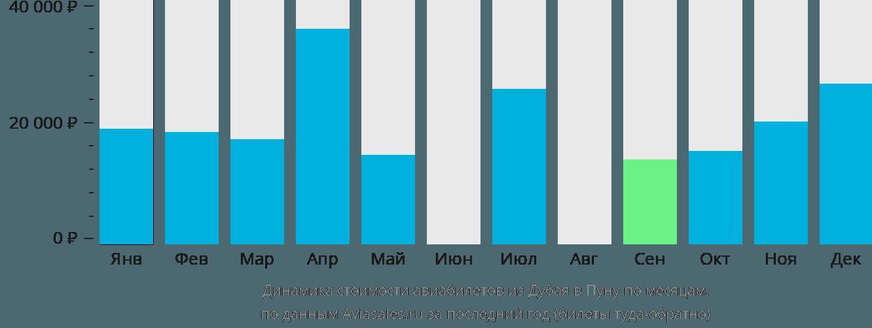 Динамика стоимости авиабилетов из Дубая в Пуну по месяцам