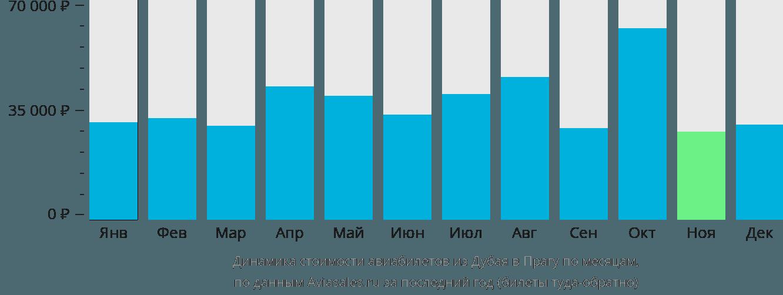 Динамика стоимости авиабилетов из Дубая в Прагу по месяцам