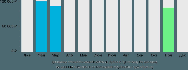 Динамика стоимости авиабилетов из Дубая в Пунта-Кану по месяцам