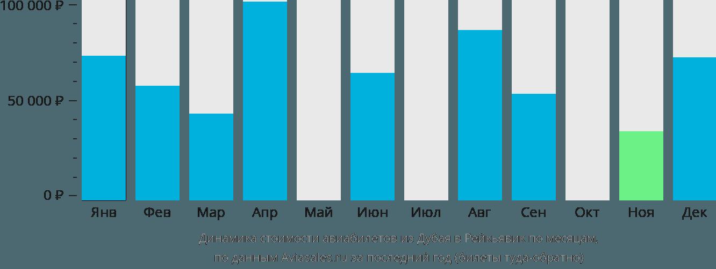 Динамика стоимости авиабилетов из Дубая в Рейкьявик по месяцам