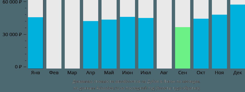 Динамика стоимости авиабилетов из Дубая в Янгон по месяцам