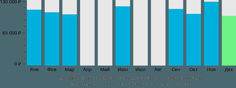 Динамика стоимости авиабилетов из Дубая в Рио-де-Жанейро по месяцам
