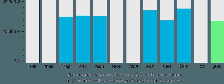 Динамика стоимости авиабилетов из Дубая в Ригу по месяцам