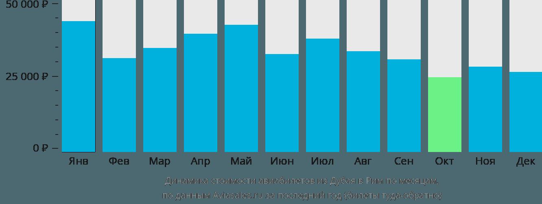 Динамика стоимости авиабилетов из Дубая в Рим по месяцам