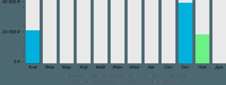 Динамика стоимости авиабилетов из Дубая в Райпур по месяцам