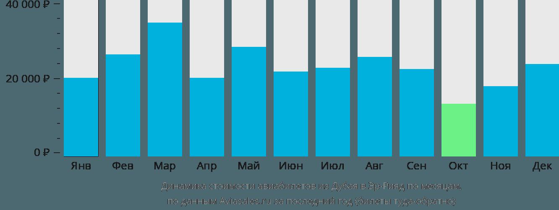 Динамика стоимости авиабилетов из Дубая в Эр-Рияд по месяцам