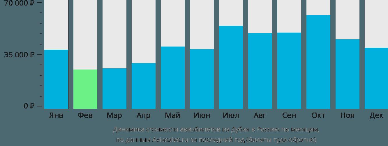 Динамика стоимости авиабилетов из Дубая в Россию по месяцам