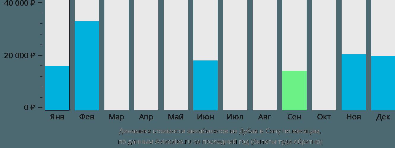 Динамика стоимости авиабилетов из Дубая в Сану по месяцам
