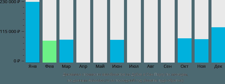 Динамика стоимости авиабилетов из Дубая в Сан-Паулу по месяцам