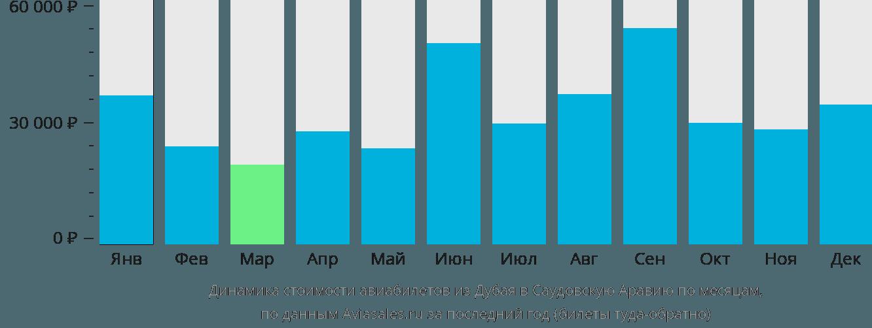 Динамика стоимости авиабилетов из Дубая в Саудовскую Аравию по месяцам