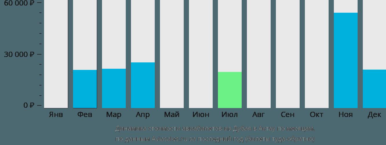 Динамика стоимости авиабилетов из Дубая в Актау по месяцам