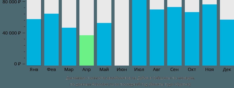 Динамика стоимости авиабилетов из Дубая в Сейшелы по месяцам