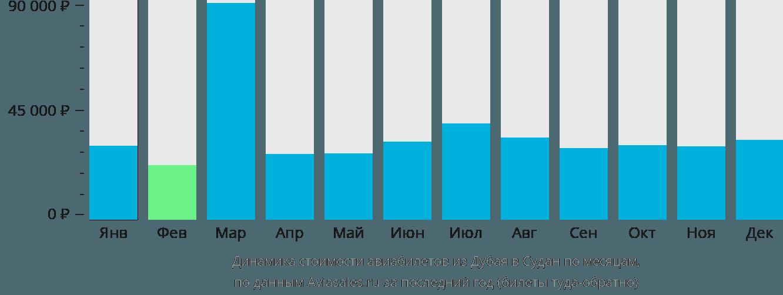 Динамика стоимости авиабилетов из Дубая в Судан по месяцам