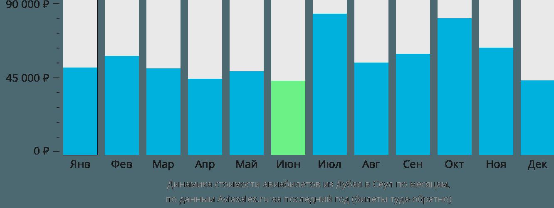 Динамика стоимости авиабилетов из Дубая в Сеул по месяцам