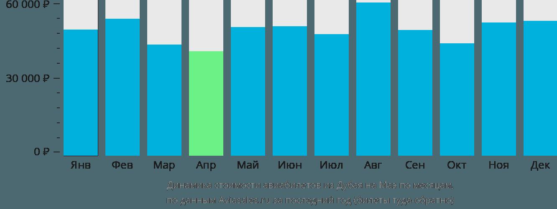 Динамика стоимости авиабилетов из Дубая на Маэ по месяцам