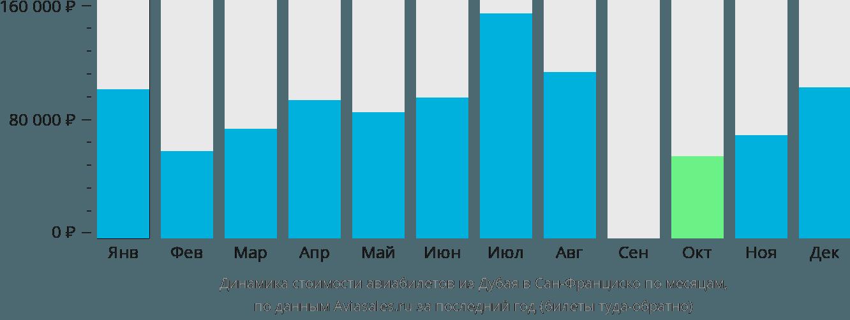 Динамика стоимости авиабилетов из Дубая в Сан-Франциско по месяцам