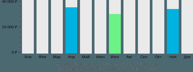 Динамика стоимости авиабилетов из Дубая в Сургут по месяцам