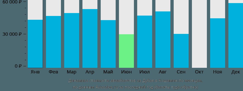 Динамика стоимости авиабилетов из Дубая в Хошимин по месяцам