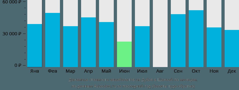 Динамика стоимости авиабилетов из Дубая в Шанхай по месяцам