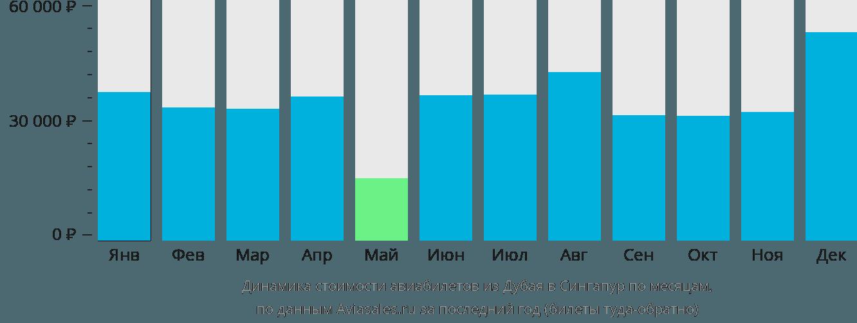 Динамика стоимости авиабилетов из Дубая в Сингапур по месяцам
