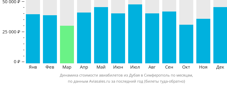 Динамика стоимости авиабилетов из Дубая в Симферополь по месяцам