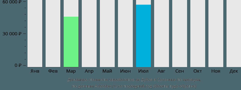 Динамика стоимости авиабилетов из Дубая в Салоники по месяцам