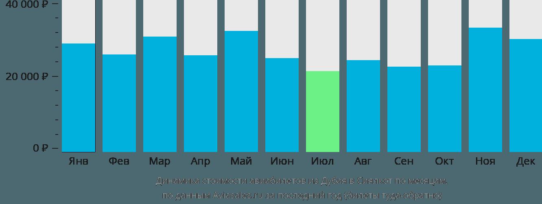 Динамика стоимости авиабилетов из Дубая в Сиялкот по месяцам