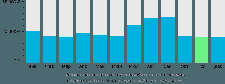 Динамика стоимости авиабилетов из Дубая в Салалу по месяцам