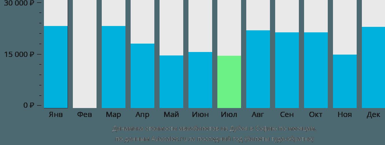 Динамика стоимости авиабилетов из Дубая в Софию по месяцам