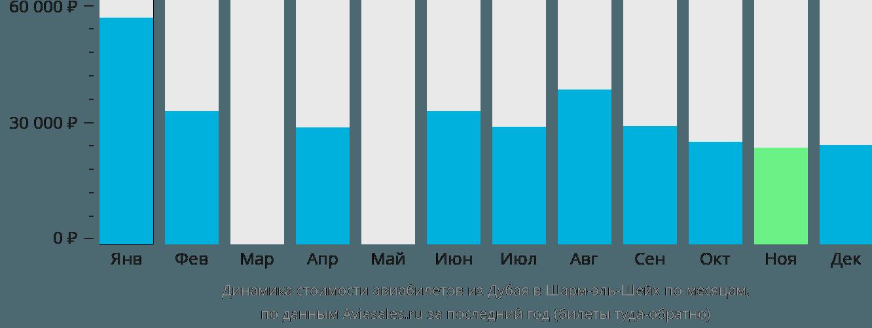 Динамика стоимости авиабилетов из Дубая в Шарм-эль-Шейх по месяцам