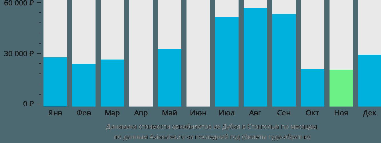 Динамика стоимости авиабилетов из Дубая в Стокгольм по месяцам