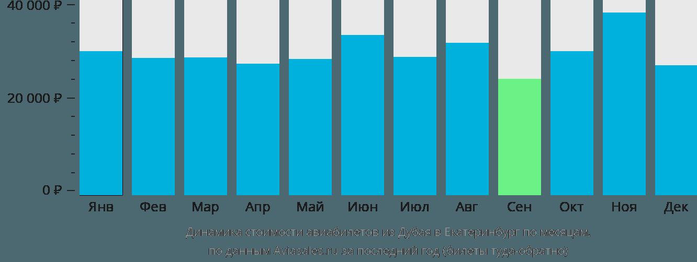 Динамика стоимости авиабилетов из Дубая в Екатеринбург по месяцам