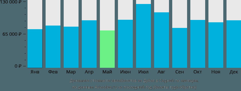 Динамика стоимости авиабилетов из Дубая в Сидней по месяцам